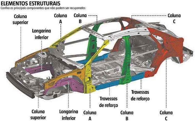 Emissão de Laudo Cautelar Automotivo Americana - Laudo Cautelar Veicular
